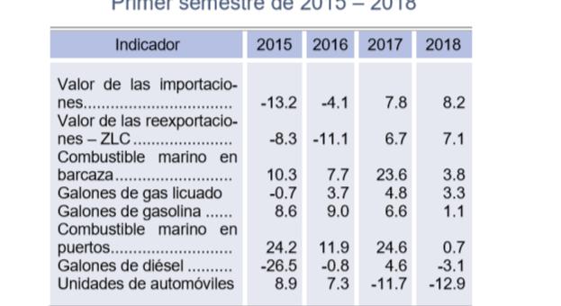 COMERCIO AL POR MAYOR Y MENOR DURANTE EL PRIMER SEMESTRE DE 2018