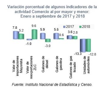 PRINCIPALES INDICADORES ECONÓMICOS MENSUALES DEL COMERCIO AL POR MENOR Y MAYOR ENERO-SEPTIEMBRE 2017-18