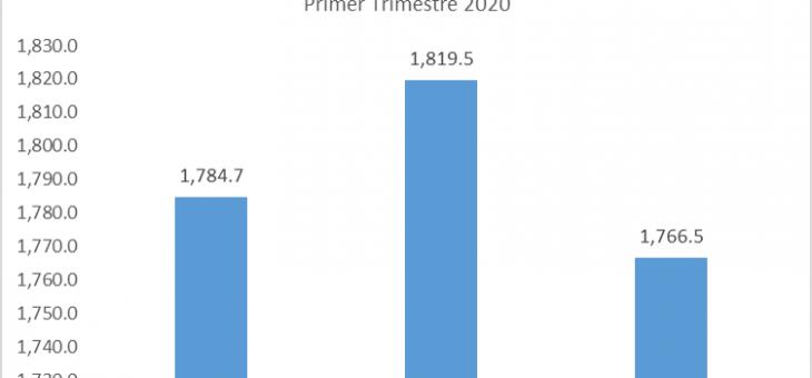 CAE ACTIVIDAD COMERCIAL EN PRIMER TRIMESTRE DEL 2020